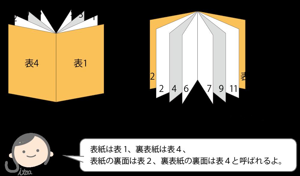 中綴じのページ数の説明